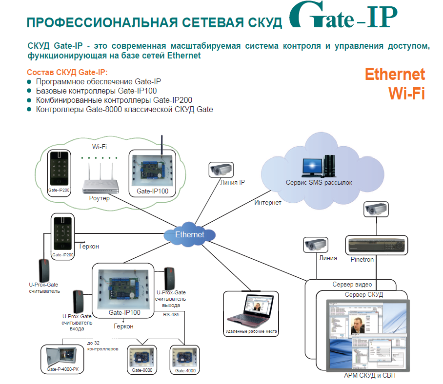 Gate-IP