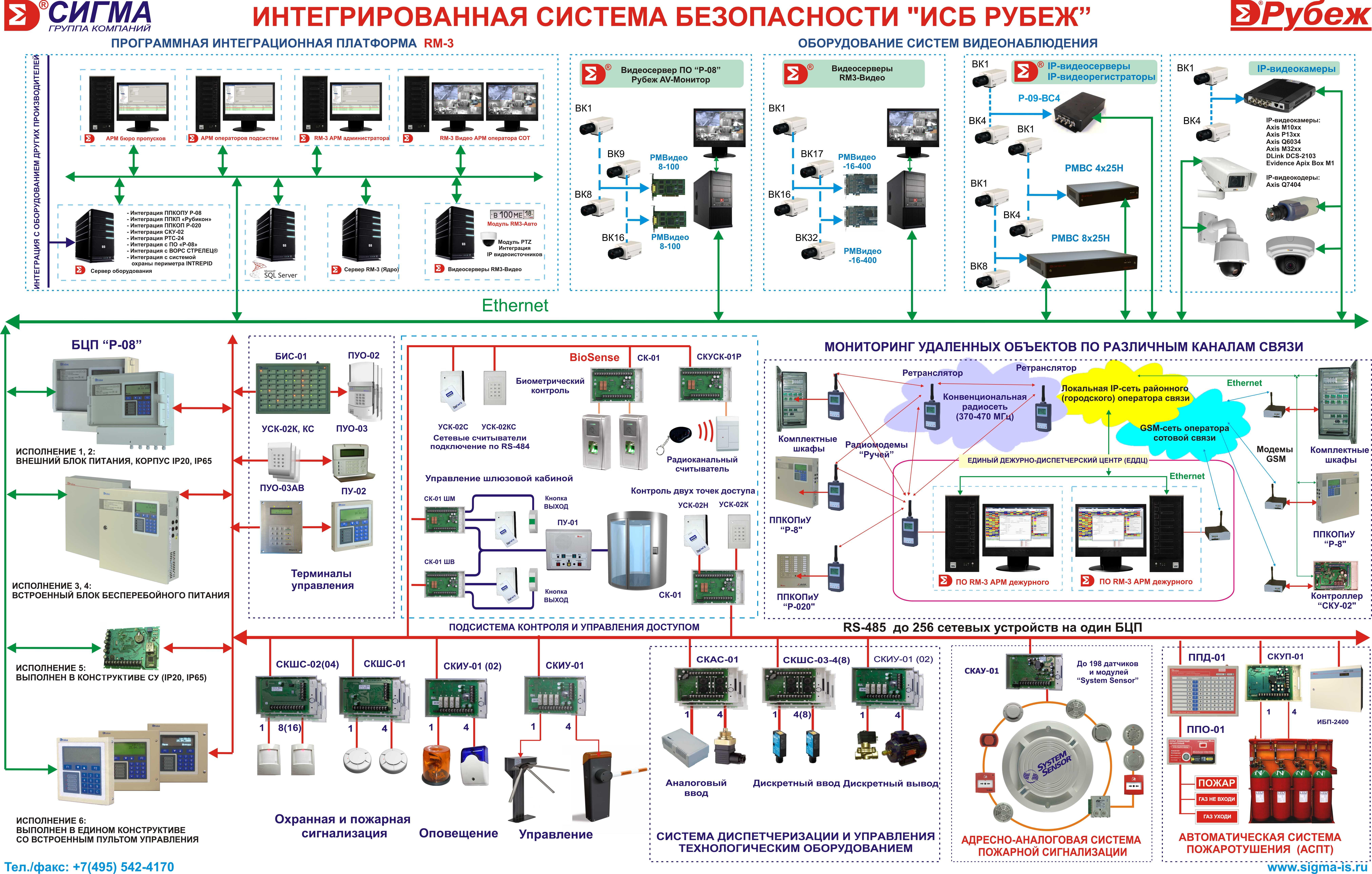 ИСБ Рубеж-08